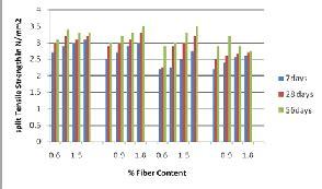 Research paper on steel fiber reinforced concrete blocks